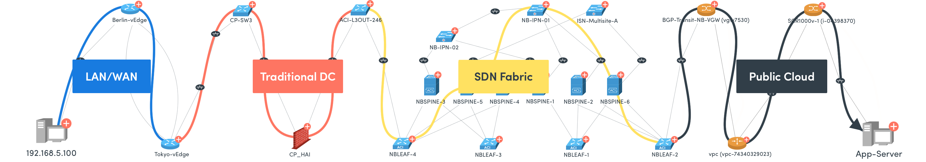 NetBrain End-to-End Network Visibility Process Diagram