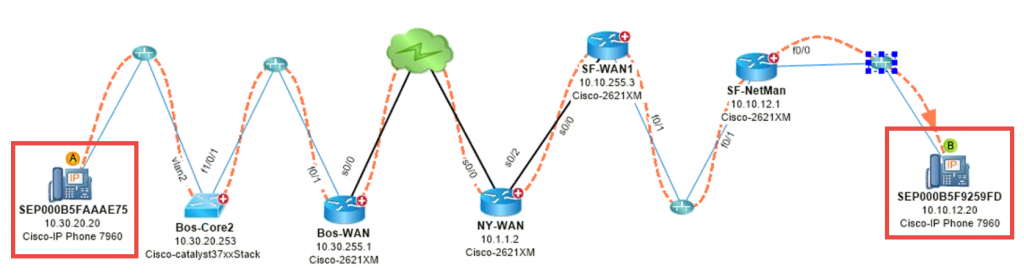 VoIP Network Map