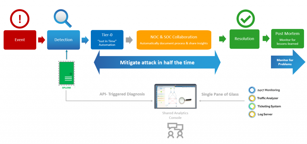 Respond to Network Security Threats As Fast As You Detect