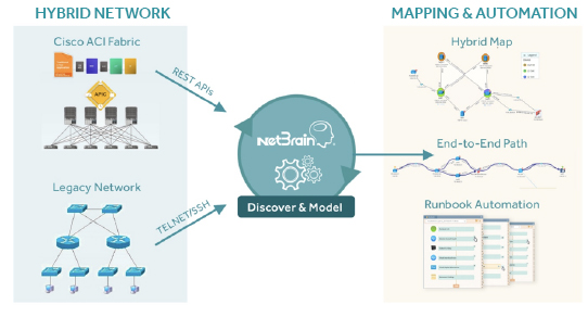 See Netin's Dynamic Network Mapping in Action on bell canada network, fireeye network, axa network, vmware network, wan network, client server network, 5g wireless network, meraki network, at&t network, time warner cable network, impact network, google mobile network, business wireless network, level 3 network, wireless lan network, tv one network, ariba network, outdoor wireless network, windows 7 network, avaya network,