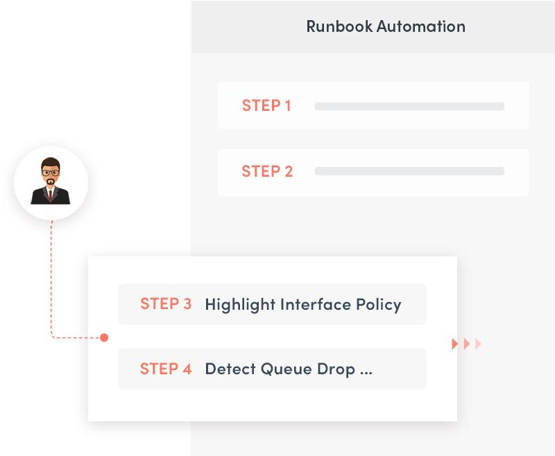 Execute expert know-how automatically