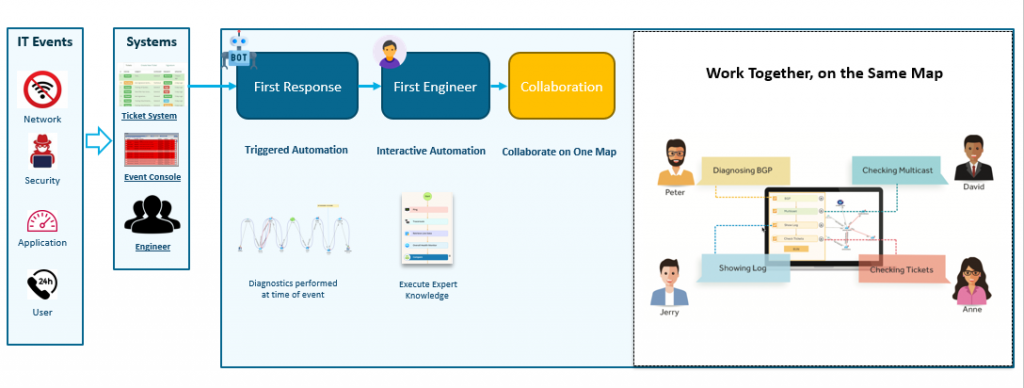 IT Workflow - Work Together, on the Same Dynamic Map - NetBrain