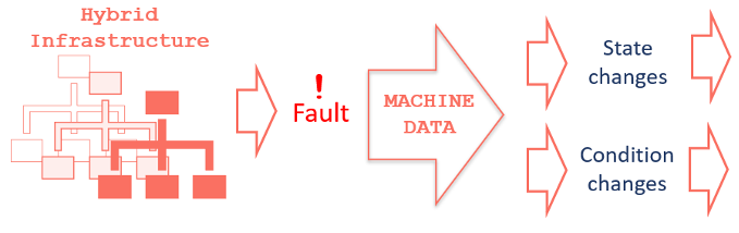 Figure 3 - Network fault generated data